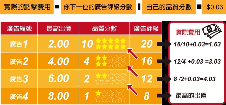 高的品質分數可以得到更好的排名位置,可以支付更低的廣告金額。